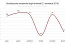 distribuzione_temporale_attentati_secondo_semestre_2019
