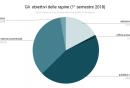 gli_obiettivi_delle_rapine_1deg_semestre_2018