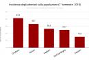 incidenza_degli_attentati_sulla_popolazione_1deg_semestre_2018_
