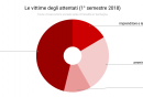 le_vittime_degli_attentati_1deg_semestre_2018