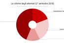 le_vittime_degli_attentati_2deg_semestre_2018